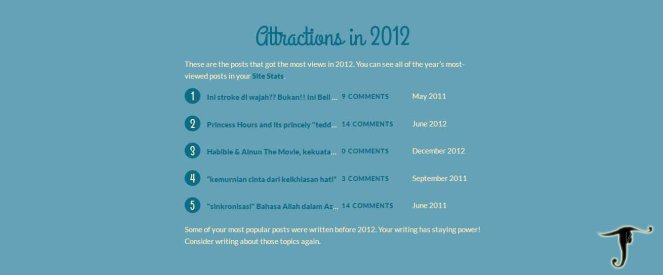 WordPress.com my Annual Report ~ the year's most-viewed posts
